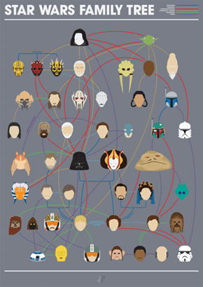 The Minimalist Star Wars Family Tree