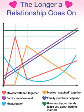 For Love and Graphs