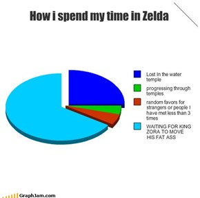 How I Spend My Time in Zelda