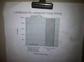 How Do I Graph?