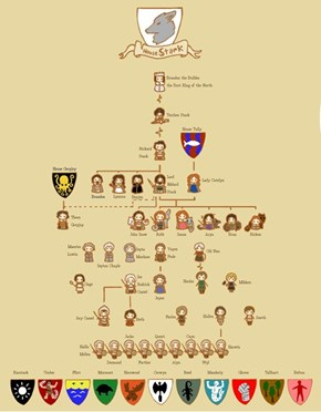 Need a Refresher on the Stark Family Tree?