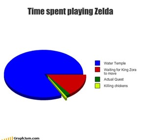 Time Spent Playing Zelda