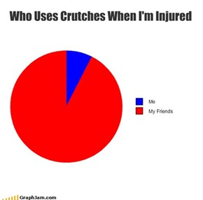 Who Uses Crutches When I'm Injured