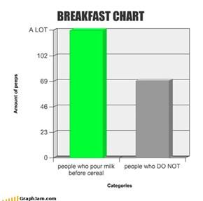 BREAKFAST CHART
