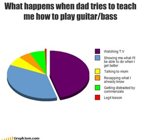 What happens when dad tries to teach me how to play guitar/bass