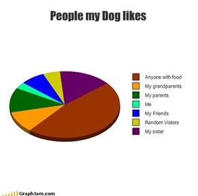 People my Dog likes