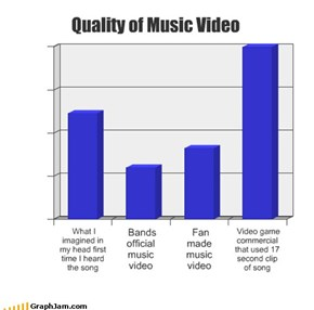 Quality of Music Video