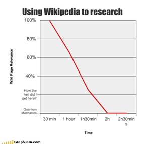 Using Wikipedia to research