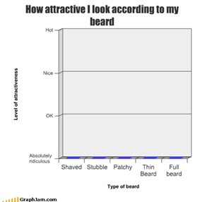 How attractive I look according to my beard