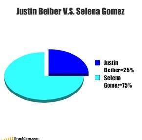 Justin Beiber V.S. Selena Gomez