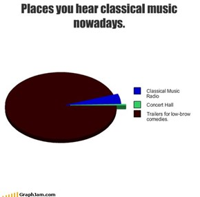 Places you hear classical music nowadays.