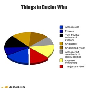Things in Doctor Who
