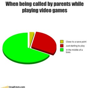 When being called by parents while playing video games
