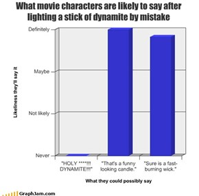 What movie characters are likely to say after lighting a stick of dynamite by mistake