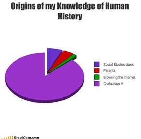 Origins of my Knowledge of Human History