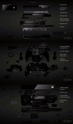 This is the Xbox One's Specs