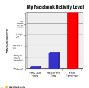 My Facebook Activity Level
