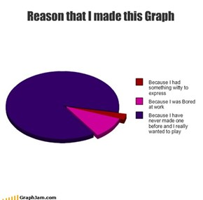 Reason that I made this Graph