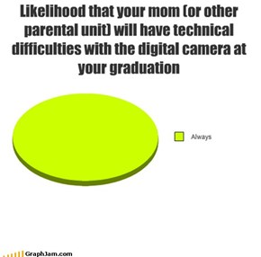 Likelihood that your mom (or other parental unit) will have technical difficulties with the digital camera at your graduation