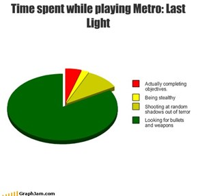 Time spent while playing Metro: Last Light