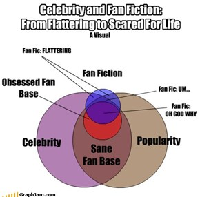 Celebrity and Fan Fiction: From Flattering to Scared For Life