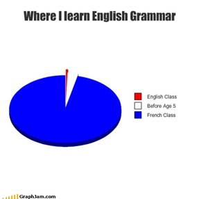Where I learn English Grammar