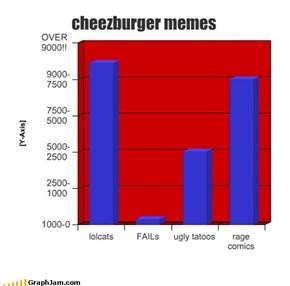 cheezburger memes