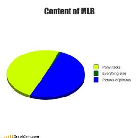 Content of MLB