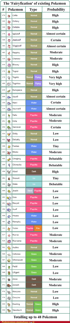 All the reasonably possible fairy type changes