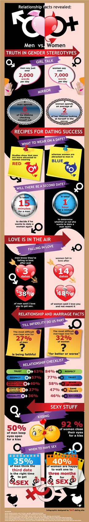 What Do You Think of These Dating Statistics?