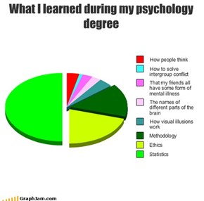 What I learned during my psychology degree