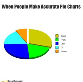 When People Make Accurate Pie Charts