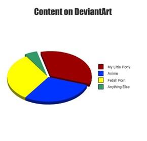 Content on DeviantArt