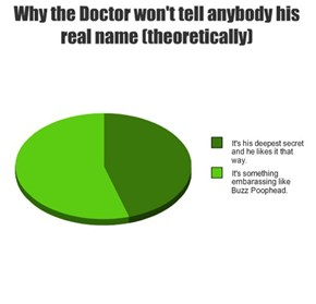 Why the Doctor won't tell anybody his real name (theoretically)