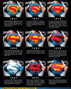 superman logo through the ages