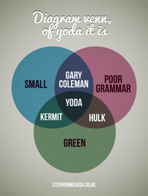 Venn Diagram This Is