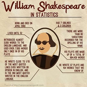 Know Your Shakespeare