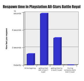 Respawn time in Playstation All-Stars Battle Royal