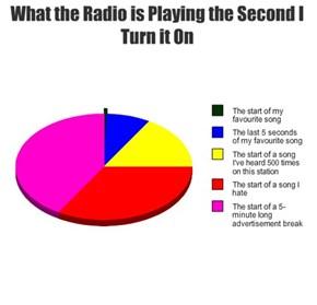Time to Upgrade to Internet Radio
