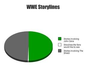 WWE Storylines