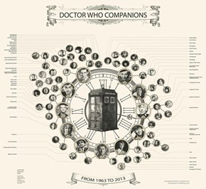 Doctor Who Companions Chart