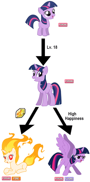 Your Twilight is evolving!