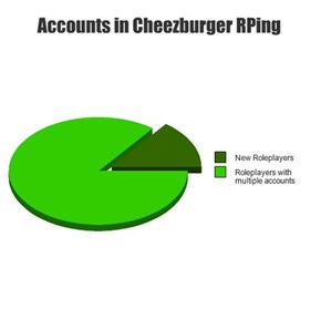 Accounts in Cheezburger RPing