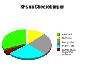 RPs on Cheezeburger