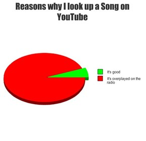 Reasons why I look up a Song on YouTube