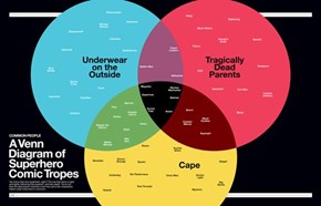Superheroes Diagrammed