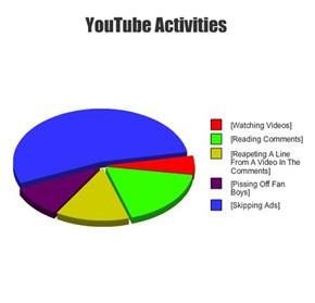 YouTube Activities