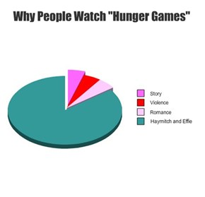 "Why (Some) People Watch ""Hunger Games"""