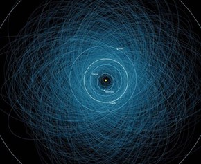 The Orbits of Potentially Harmful Asteroids