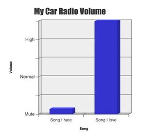 My Car Radio Volume